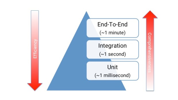 The Testing Pyramid with Times